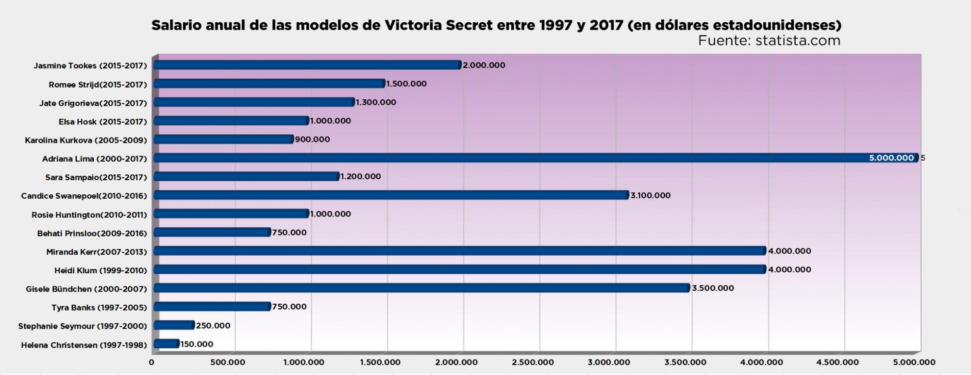 ¿Cuánto gana una modelo profesional? Salario anual de las modelos de Victoria's Secret - Archerphoto - Fotógrafo en València